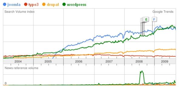 Google Trends: Joomla, Typo3, Wordpress und Drupal - Webmaster und SEO