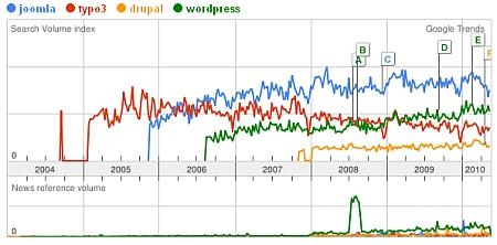 Joomla, Wordpress, Typo3 und Drupal - Google Trends 1