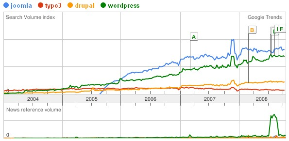 Google Trends - Joomla, Typo3, WordPress und Drupal international