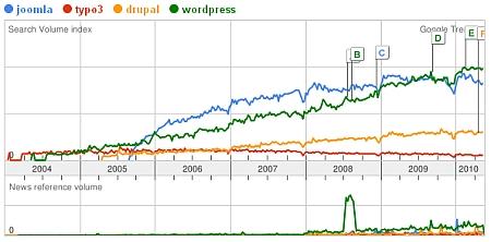 Joomla, Wordpress, Typo3 und Drupal - Google Trends 2