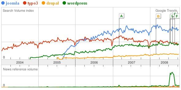 Google Trends - Vergleich Joomla, Typo3, WordPress und Drupal